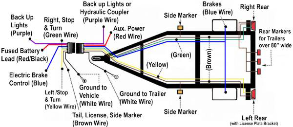 RV Trailer Lights: Rewiring Brake, Clearance, and License Plate ...